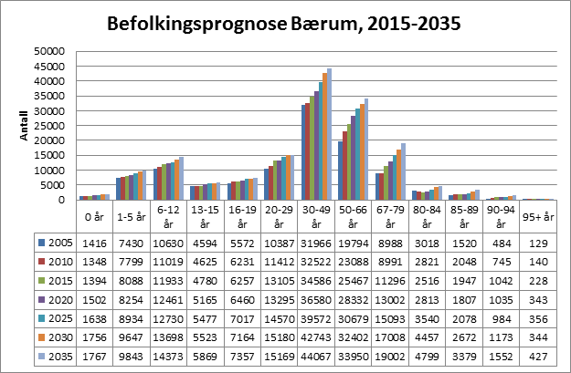 befolkningsprognosen for 2015-2035